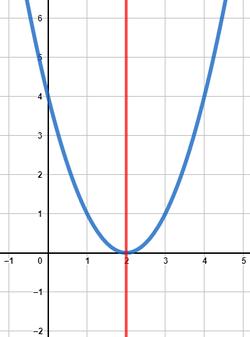 Grafische Darstellung einer achsensymmetrischen Funktion