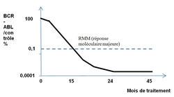 hydroxyurée allogreffe IFN Imatinib Dasatinib Nilotinib Bosutinib Ponatinib molécule première ligne deuxieme  Interféron Omacétaxine allogreffe cellules souches lmc france