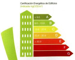 Certificado Eficiencia Energética - Calificación Energética