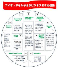 【50プラス起業ネットワーク石川】ビジネスモデル工房