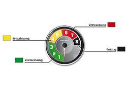 Der Punkte-Tacho in den Ampelfarben zeigt an, auf welcher Bewertungsstufe ein Autofahrer steht. (Bild: BMVBS)