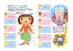 歯周病と全身