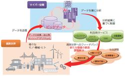 情報化プロセス