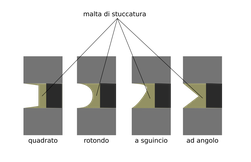 profili dei giunti rigiuntati (o stuccati)