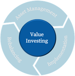 The Process of Value Investing Asset Management