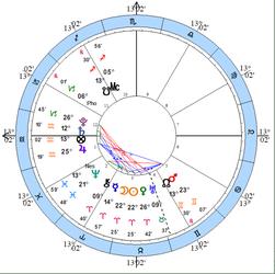 Thème de la Nouvelle lune en Bélier du 12 avril 2021