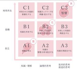地球思考コード(東京女子学園のHPより)