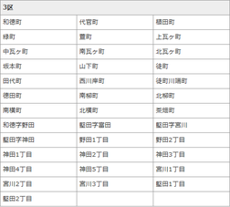 弘前市指定地域