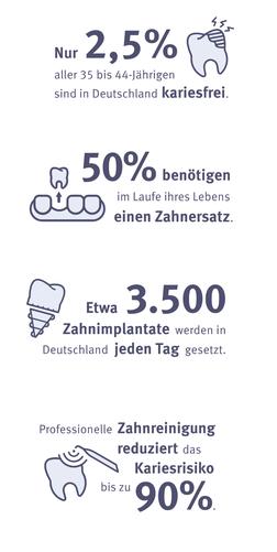 Statistiken zu Zahnbehandlungen