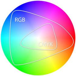 RGB und CMYK Farbraum – grafische Darstellung | Satzdruck