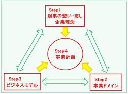 事業計画作成の関係図