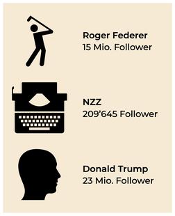 Zahl der Facebook-Follower drei unterschiedlicher Accounts. (Quelle: Facebook, Stand: Mitte März 2019)