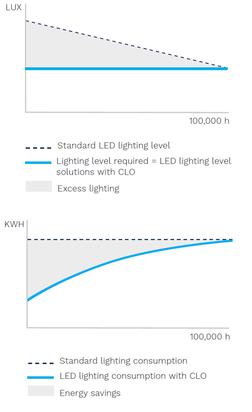 Energiebesparing door CLO (Bron: Schréder)