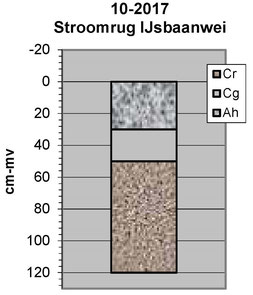 Profiel stroomrug IJsbaanwei Zumpe
