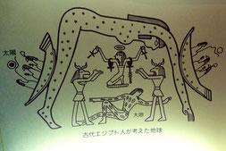 古代エジプト人が考えた地球