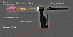 Деталировка ТИГ горелки
