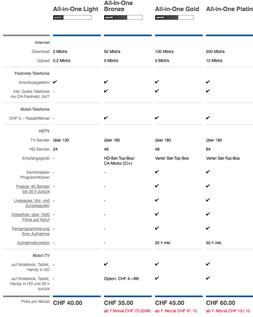 WWZ Telekom AG Angebote