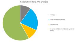 PAC énergie agrivoltaisme élevage davele