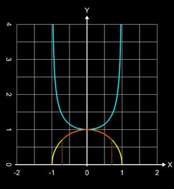 Länge Funktionsgraph: Halbreis mit Ableitung