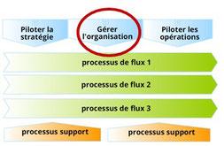 Le processus organisationnel assure la gestion du système organisationnel et la progression de la maturité de l'organisaiton. Il doit veiller à ce que l'organisation permettre d'atteindre les objectifs stratégiques.