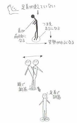 足首での姿勢調節
