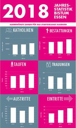 Grafik: Bistum Essen