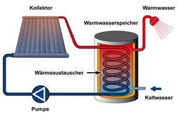 © www.energiewechseln.de