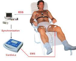 CardioRest - аппараты МКП 3-го поколения