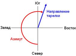 Как определить направление на спутник азимут