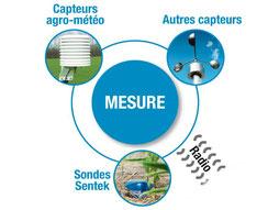capteurs et appareils de mesure AGRALIS