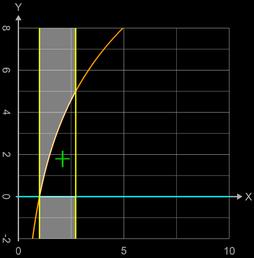 Flächenschwerpunkt mit logarithmischen Funktion