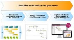 Conseil en organisation, étape 1, identifier et formaliser les processus de l'entreprise