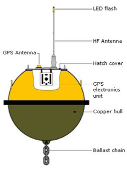 The basic design of a GPS Waverider buoy, CCBY State of Queensland (DSITIA) 2013