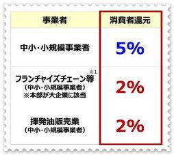 経済産業省【キャッシュレス・消費者還元率】