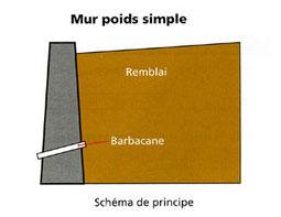 Mur poids simple