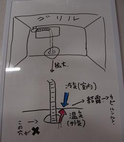 結露した理由を説明した図。