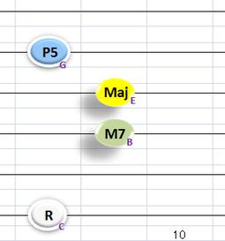 構成音が各音1つのCMaj7のフォーム