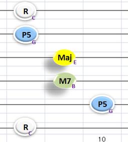 ①弦と⑤弦にも音を追加したCMaj7