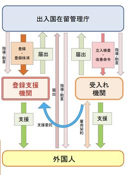 新しい外国人材受入れ制度の概要