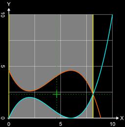 Fläche zwischen Funktionen: Beispiel 2