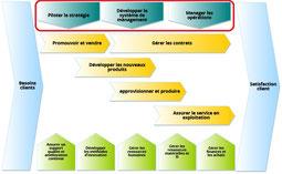 La cartographie des processus détermine le système de management