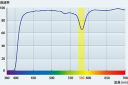 ネオコントラスト ライト分光曲線