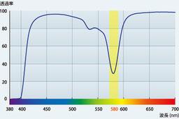 ネオコントラスト分光曲線