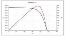 I-V測定グラフ