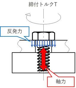 ボルトに発生する軸力と反発力のイメージ図です。