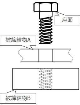 ボルトと被締結材のイメージ図です。