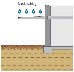 Lastfall: nichtdrückendes Wasser auf Deckenflächen und Nassräumen