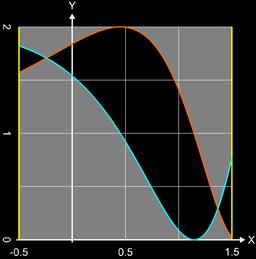 Fläche zwischen Funktionen: Beispiel 1