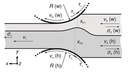 Schematischer Aufbau des Walzspaltes beim Walzplattieren eines weichen (w) und harten (h) Werkstoffs