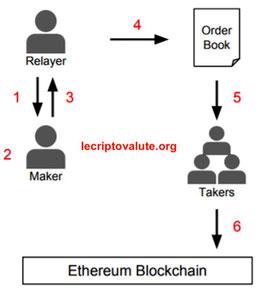 0x protocol ethereum blockchain
